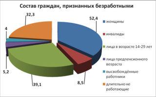 Направление на работу от центра занятости и его законодательное регулирование