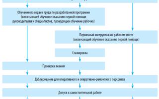 Обучение и инструктирование работников по охране труда, его планирование и проведение