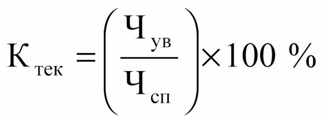 Текучесть персонала: виды, расчет и формула