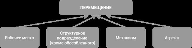 Перевод на другую работу, его виды и отличия от перемещения