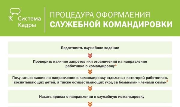 Служебная записка о направлении в командировку: правила, требования и образец