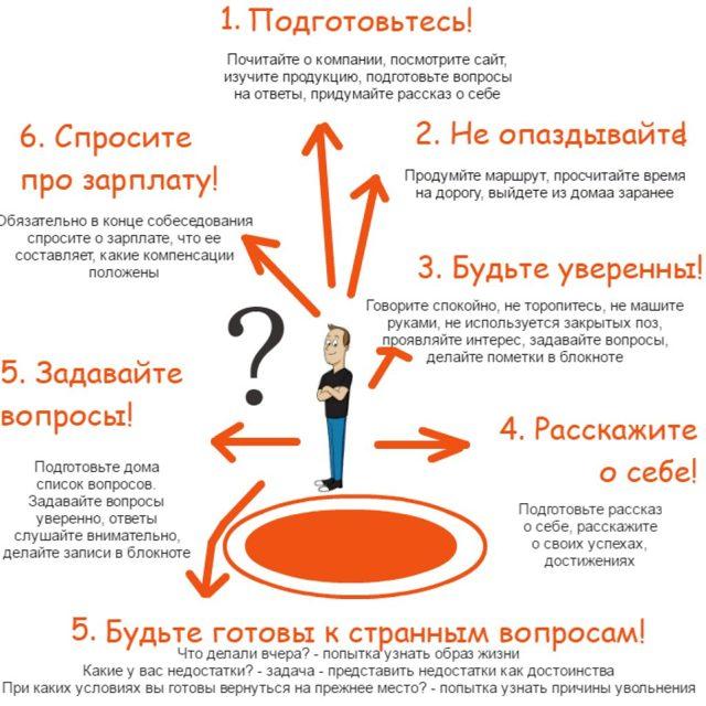 Вопросы для работодателя на собеседовании: план и основные ошибки