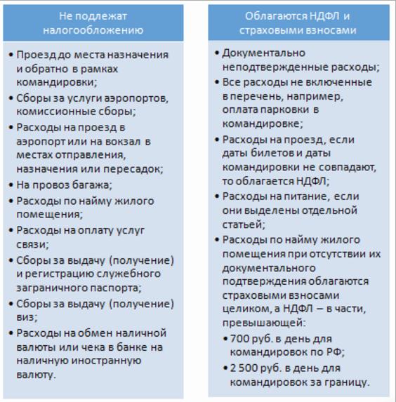 Командировочные расходы: основные рекомендации по бухгалтерским проводкам