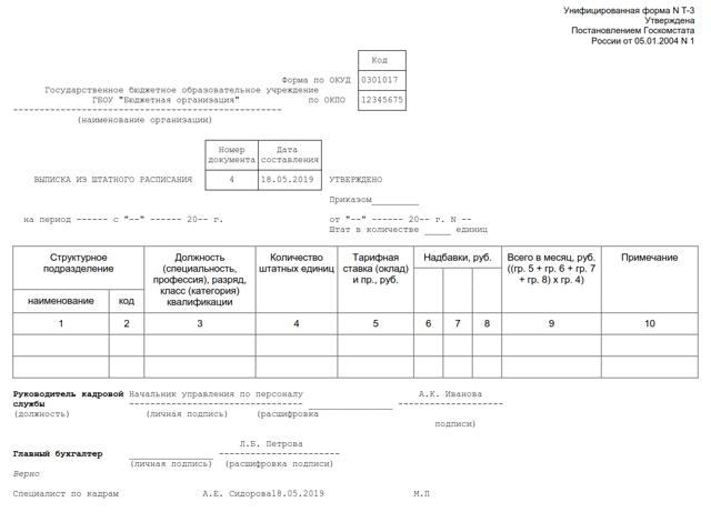 Как оформить изменение оклада сотрудника: приказы и другие документы
