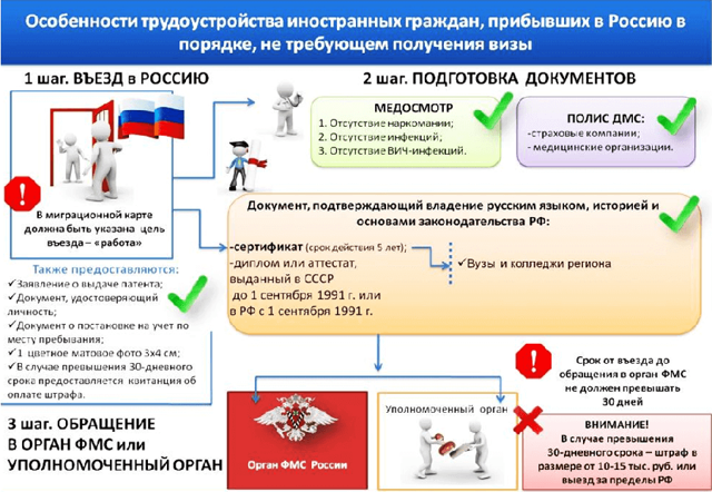 Работа в России для иностранцев, ее особенности и законодательное регулирование