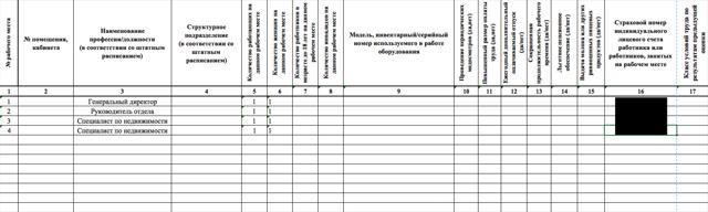 Специальная оценка условий труда: кто проводит и правильное оформление результатов