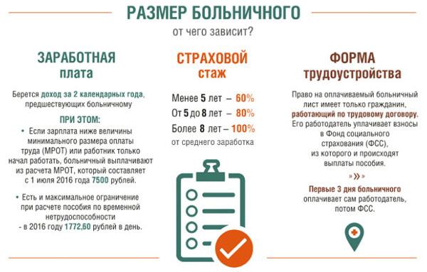 Выплаты по больничному листу и НДФЛ: облагаются ли