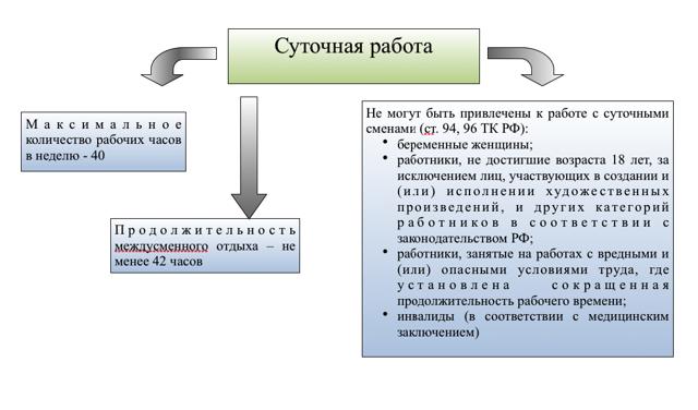 Работа сутками по Трудовому кодексу, ее основные правила и особенности