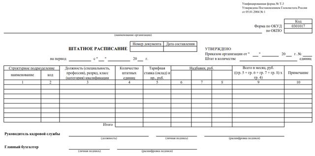 Образец приказа по штатному расписанию и важные нюансы его оформления