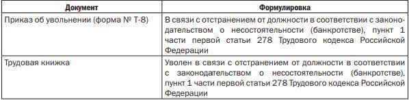 Дополнительные основания прекращения трудового договора: основные рекомендации при прекращении трудовых отношений