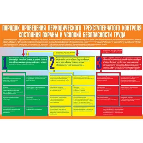 Трехступенчатый контроль за соблюдением охраны труда: понятие и смысл проведения