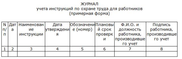 Образец журнала регистрации инструкций по охране труда, его назначение и правила заполнения
