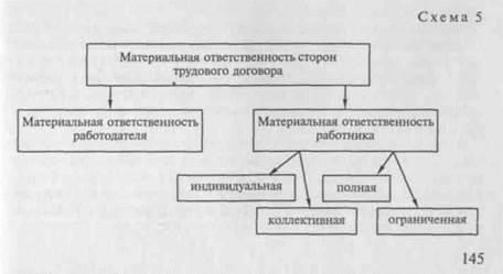 Понятие, примеры и условия наступления материальной ответственности