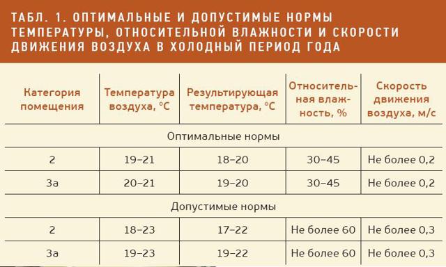 Какова норма температуры в помещении: соблюдение предписаний