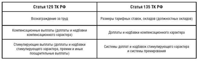 Раздел 2.  Порядок установления должностных окладов, ставок заработной платы
