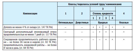 Вредные условия труда класс 3.1 и 3.2: льготы для сотрудников