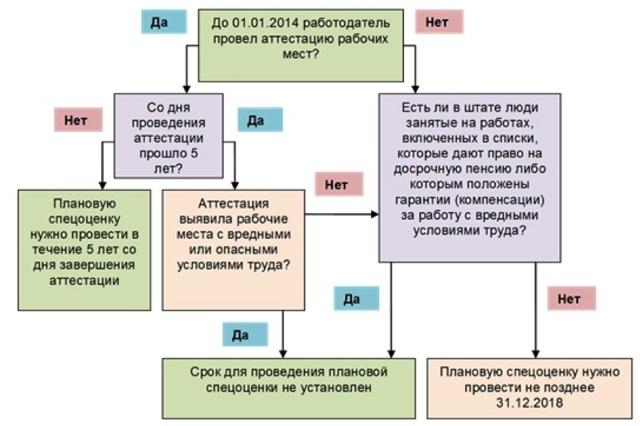 Закон о СОУТ: трактовка и область применения