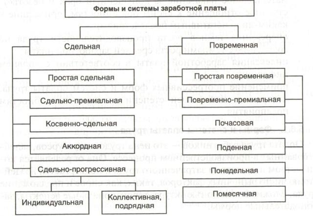 Статья 143 Трудового кодекса РФ: тарифная система, ее преимущества и недостатки
