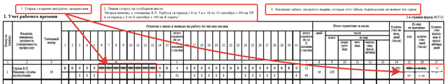 Порядок регистрации прогула на рабочем месте, последствия для работника