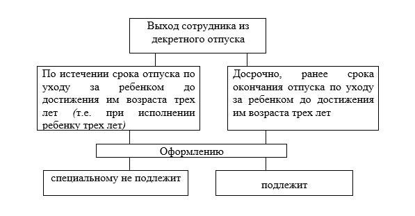Выход на работу после декрета: процедура оформления, порядок написания заявления